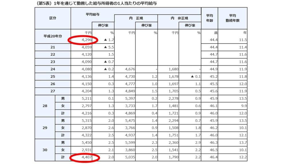 国税庁:民間給与実態調査